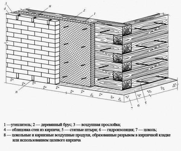 Схема обкладки брусового дома кирпичом