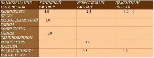 Таблица: пропорции компонентов разных растворов для кладки и штукатурки печей