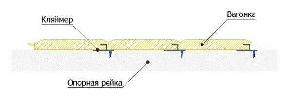 Схема крепления вагонки