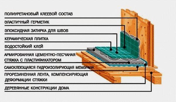 Схема гидроизоляции ванной в деревянном доме