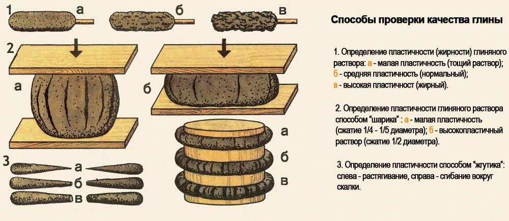 Способ проверки качества глины