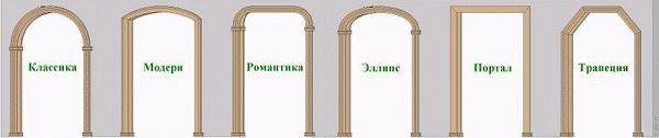 Популярные формы арок