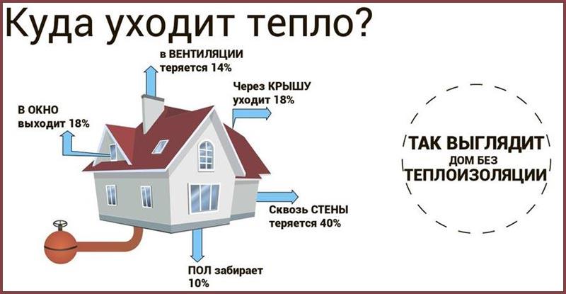 Теплопотери дома без теплоизоляции
