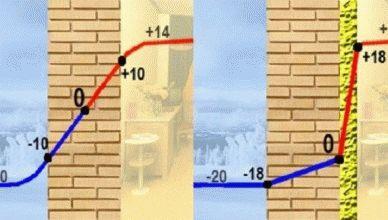 Утеплитель для стен внутри дома
