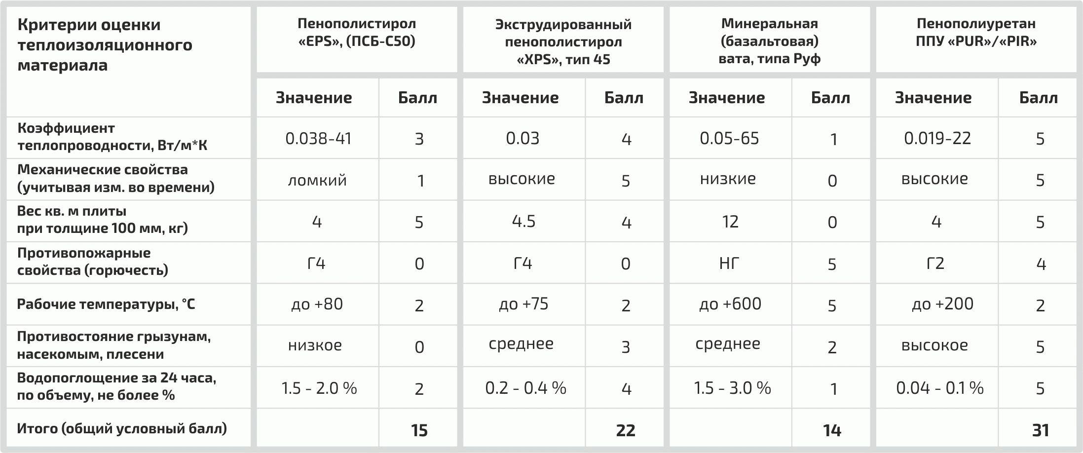 Таблица показателей и оценок некоторых утеплителей