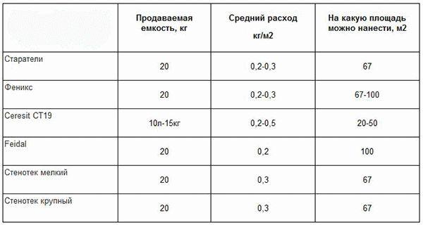 Таблица расхода грунтовки бетоноконтакт разных производителей