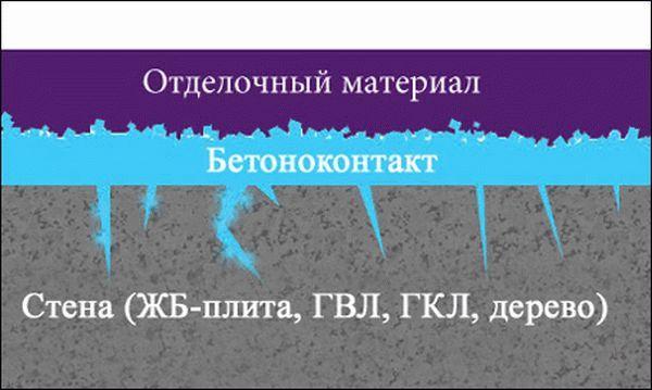 Схема применения бетоноконтакта