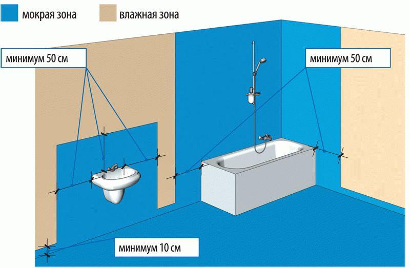 Схема распределения гидроизоляции в ванной комнате