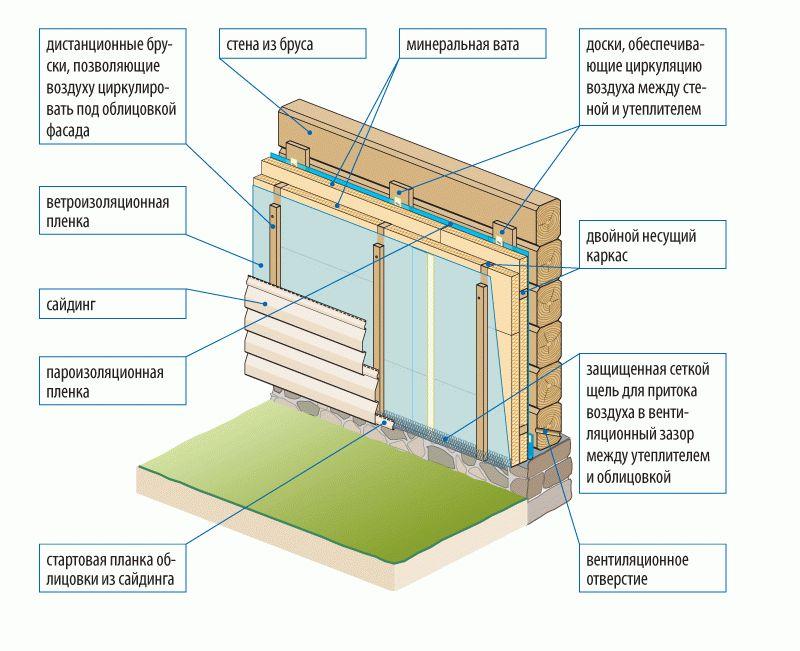 Схема обшивки деревянного дома сайдингом с утеплением