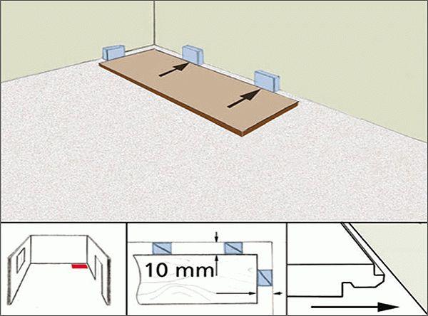 Для предупреждения деформации ламината при расширении, между стеной и материалом оставляют зазор в 1 см