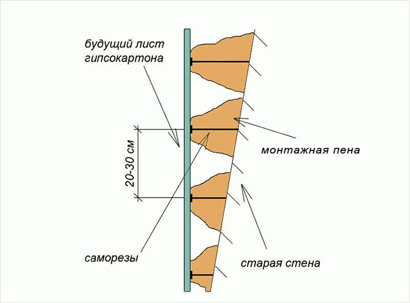 Схема укладки гипсокартона на на монтажную пену