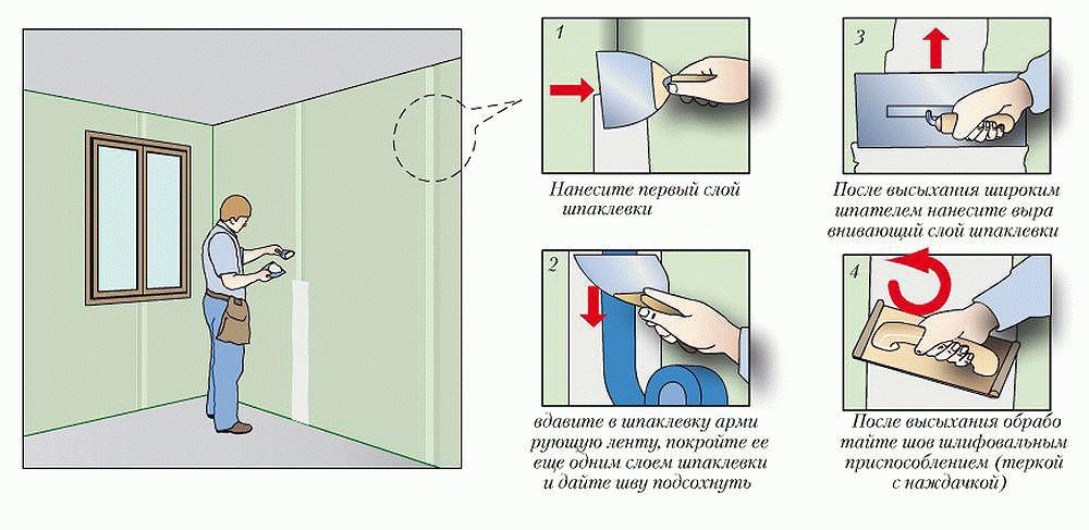 Поэтапное описание процесса по заделке швов между листами гипсокартона