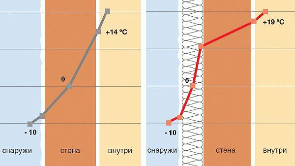 Чтобы избежать образования конденсата под штукатуркой, следует соблюдать пропорции слоев смеси, а также провести наружное утепление здания