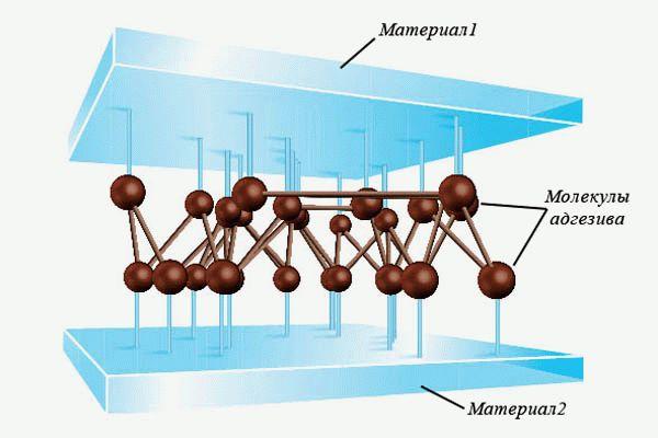 Схема взаимодействия материалов при их молекулярном контакте