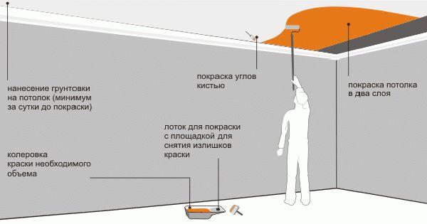 Порядок действий при покраске потолка валиком