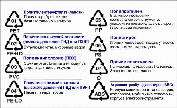 Типы пластмасс, где применяются и как обозначаются на изделии