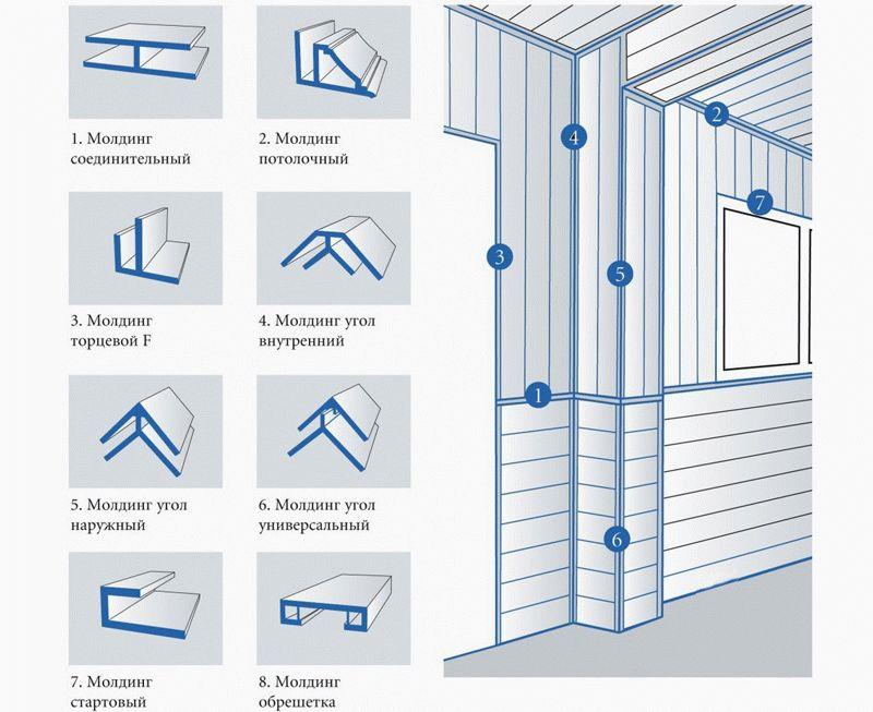 Дополнительные элементы, которые могут пригодиться при отделке стен пластиковыми панелями