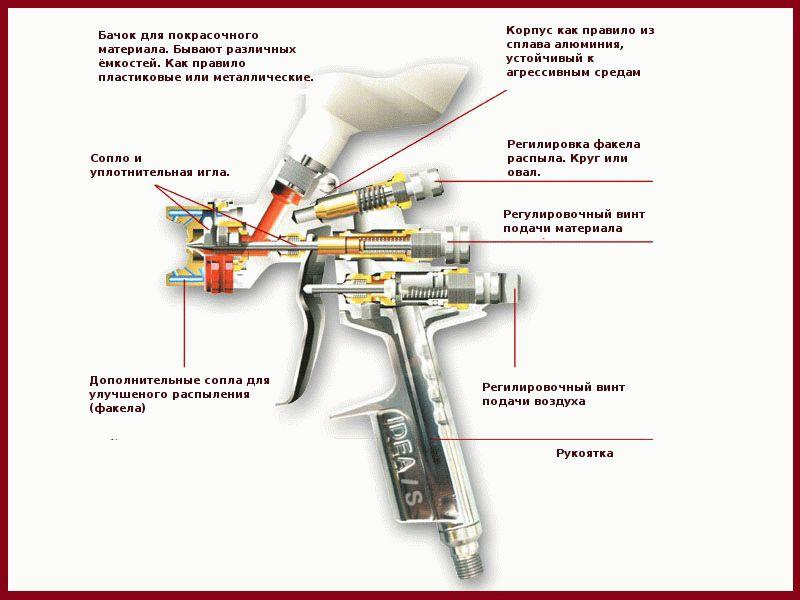 Как выбрать пневматический краскопульт (распылитель краски)