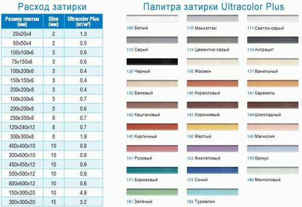 Формула расчета затирки для плитки