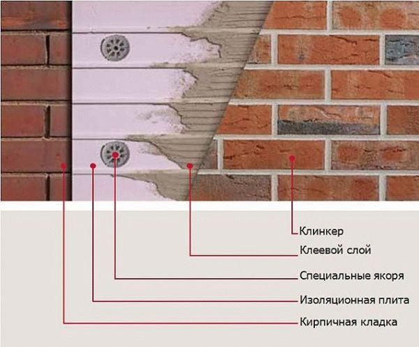 Клинкерная плитка для внутренней отделки стен: виды, укладка, фото