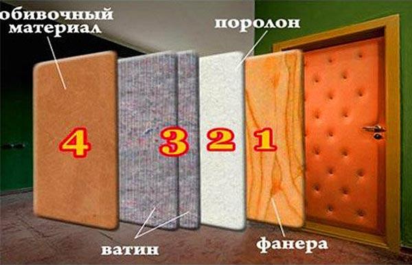 Этапы отделки металлической конструкции искусственной кожей