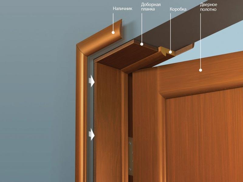 Оформление дверного проема с дверью при помощи доборов