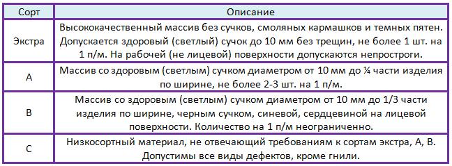 Классификация сортов вагонки