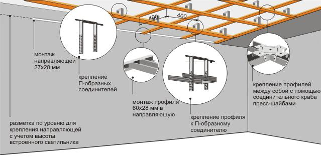 Схема и ключевые моменты в установке металлического каркаса