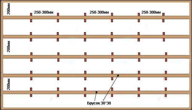 Схема потолочного деревянного каркаса для монтажа вагонки