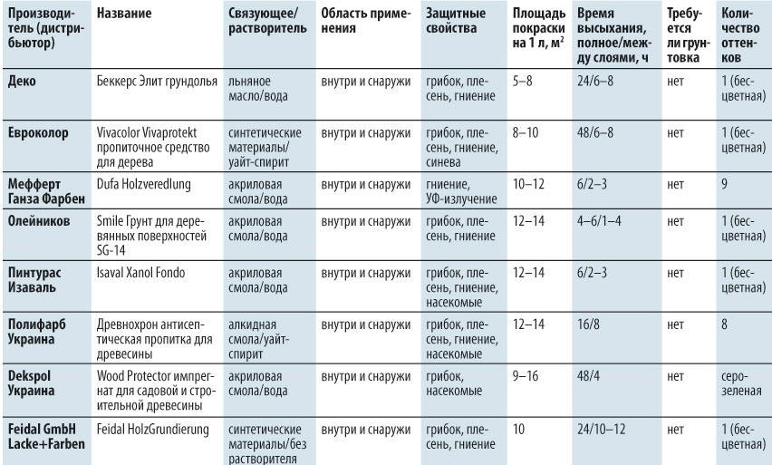 Сравнительные характеристики средств для обработки древесины
