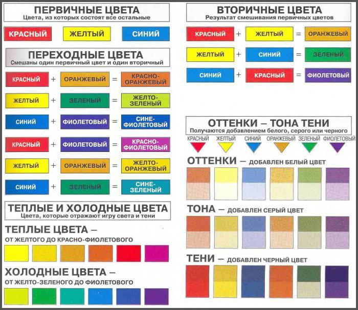 Смешивание цветов краски