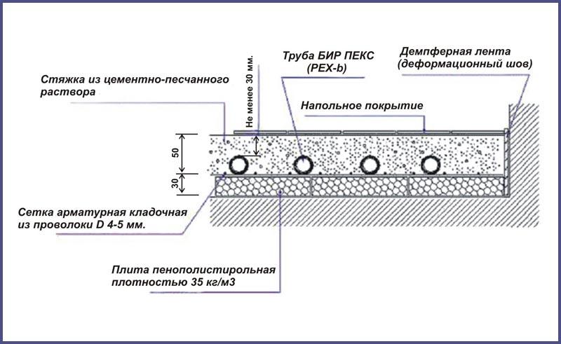 Схема укладки водяного теплого пола в стяжку, минимальная толщина заливки