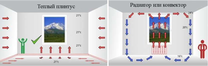 Распределение тепловой энергии, исходящей от теплого плинтуса и радиатора отопления