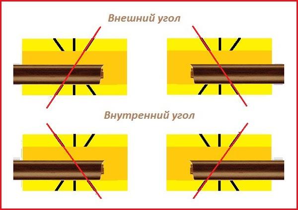 Подрезка плинтуса с помощью стусла: внешний и внутренний угол