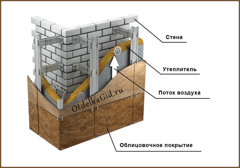 Вентилируемый фасад отличается наличием зазора между стеной и отделочным материалом