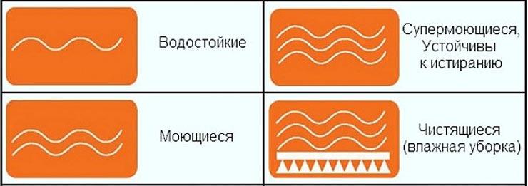 Значки на обоях, свидетельствующие о влагостойкости рулонного материала