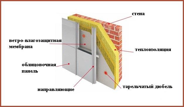 Схема устройства вентилируемого фасада каркасного типа