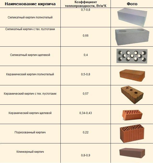 Виды кирпича и коэффициент их теплопроводности