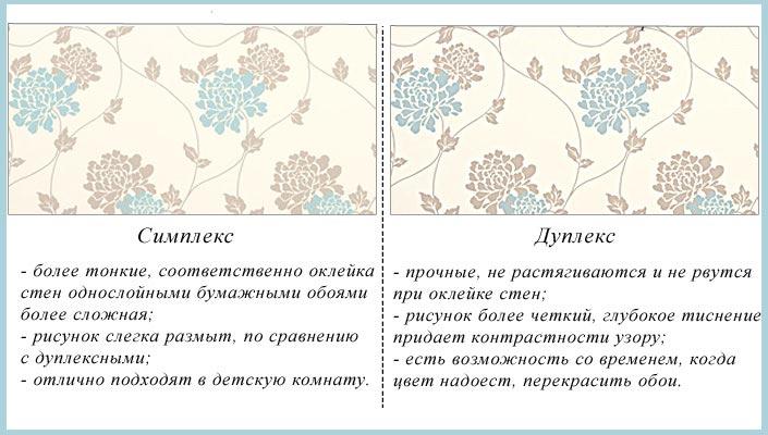 Сравнение бумажных обоев симплекс и дуплекс
