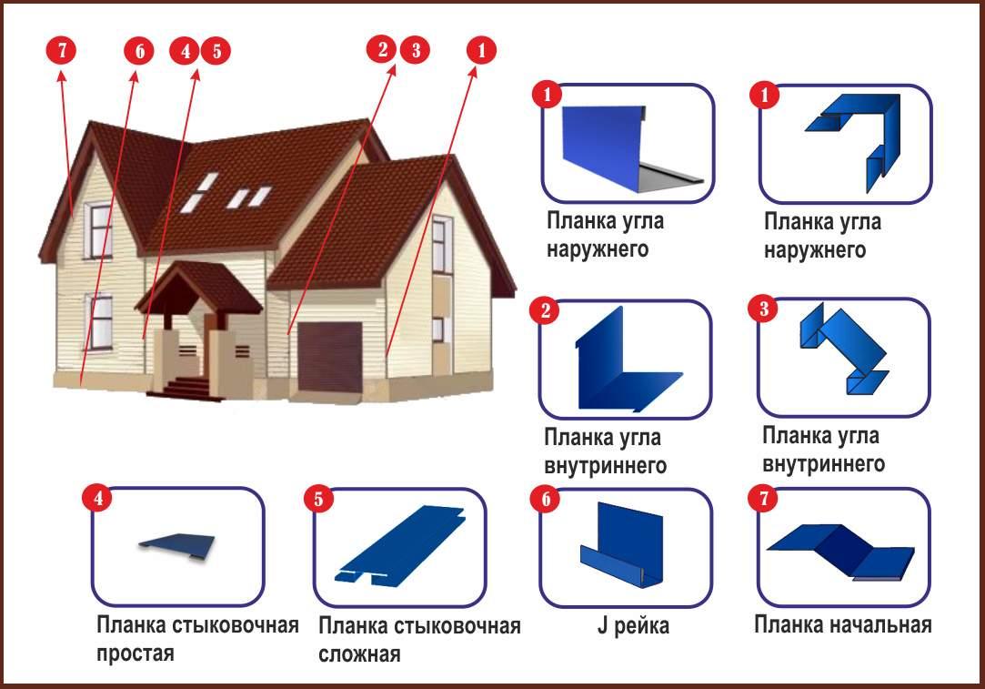 Дополнительные комплектующие для отделки фасада