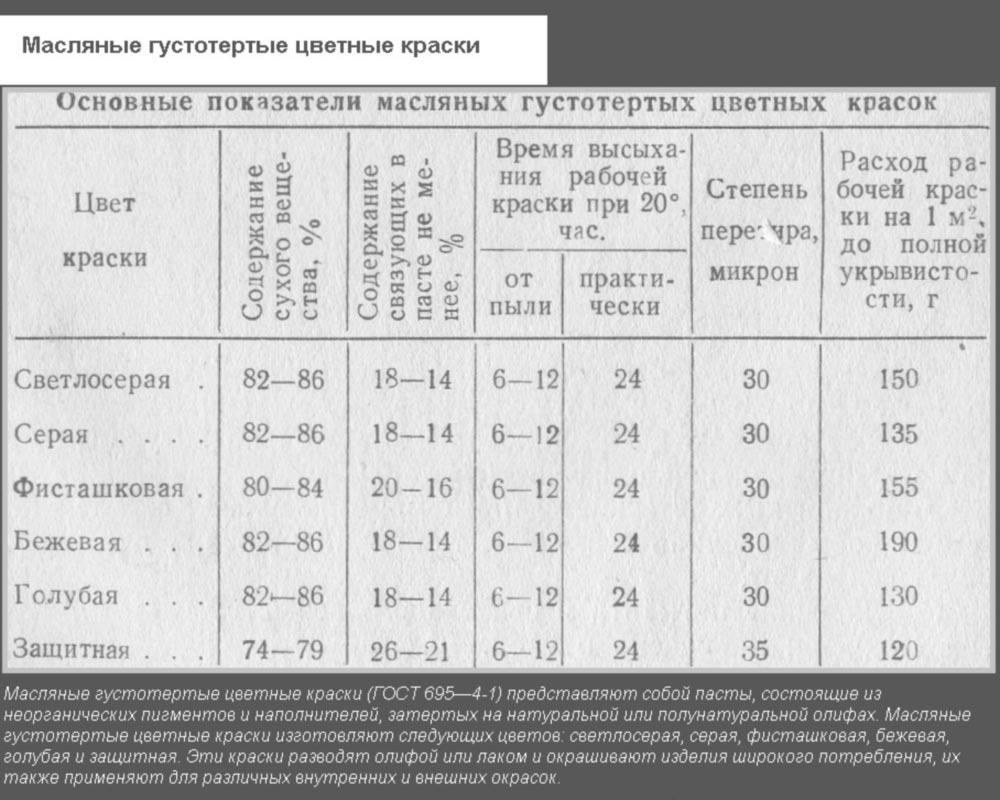 Основные показатели масляных составов в зависимости от цвета