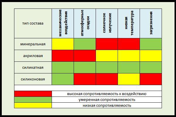 Сравнительная таблица устойчивости разных видов штукатурки к внешним воздействиям