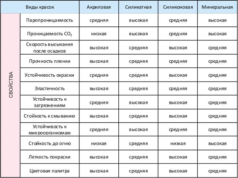 Сводная таблица характеристик красок