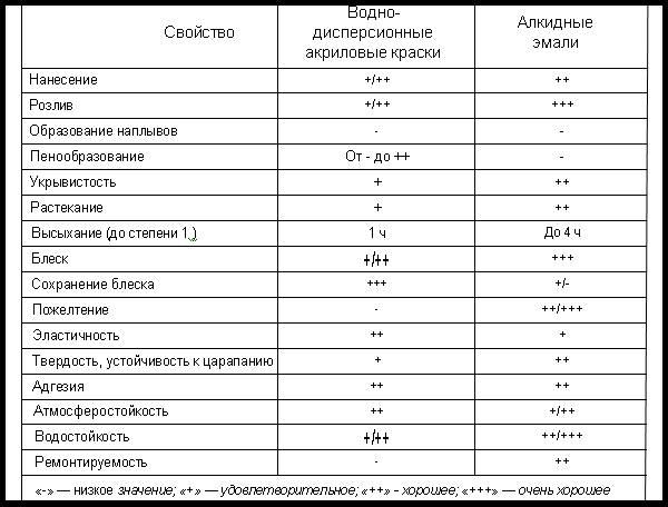 Сравнение акриловой краски и алкидной эмали