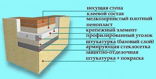 Схема отделки цоколя штукатуркой