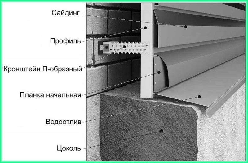 Устройство слива при отделке сайдингом выступающего цоколя