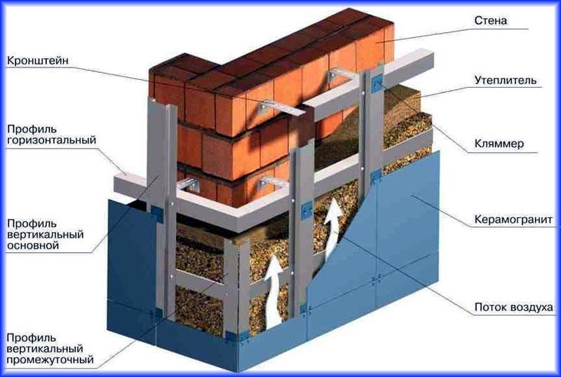 Наличие пространства между материалами при каркасном способе обеспечивает естественную циркуляцию воздуха