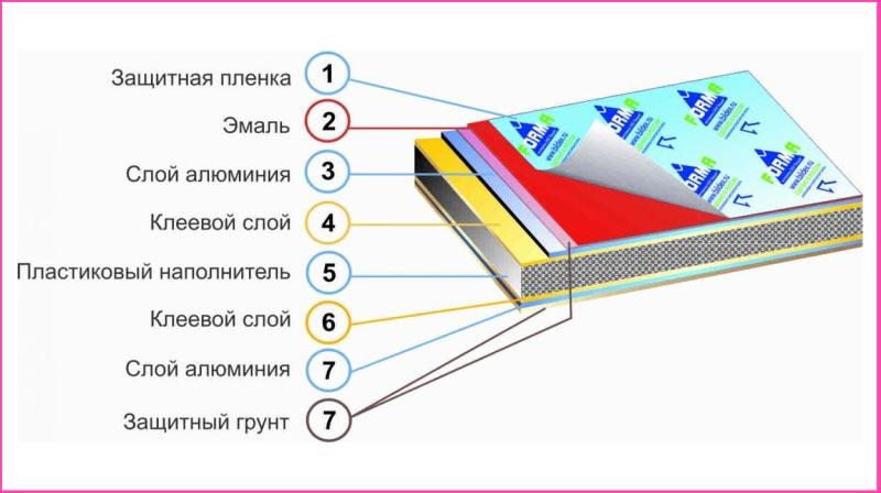 Структура композитной панели