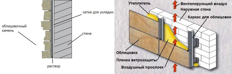Схемы укладки камня при помощи раствора и на предварительно смонтированную обрешетку