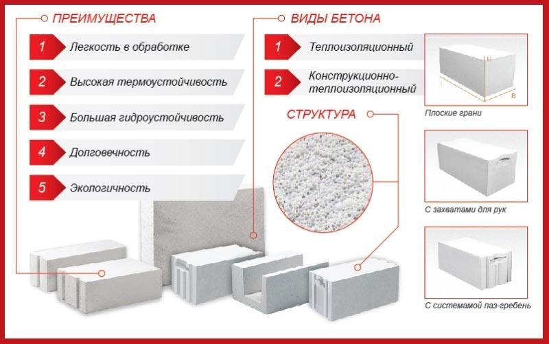 Основные характеристики и виды газобетона